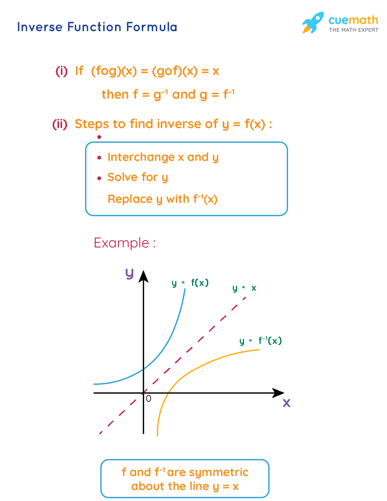 Inverse Function Formula