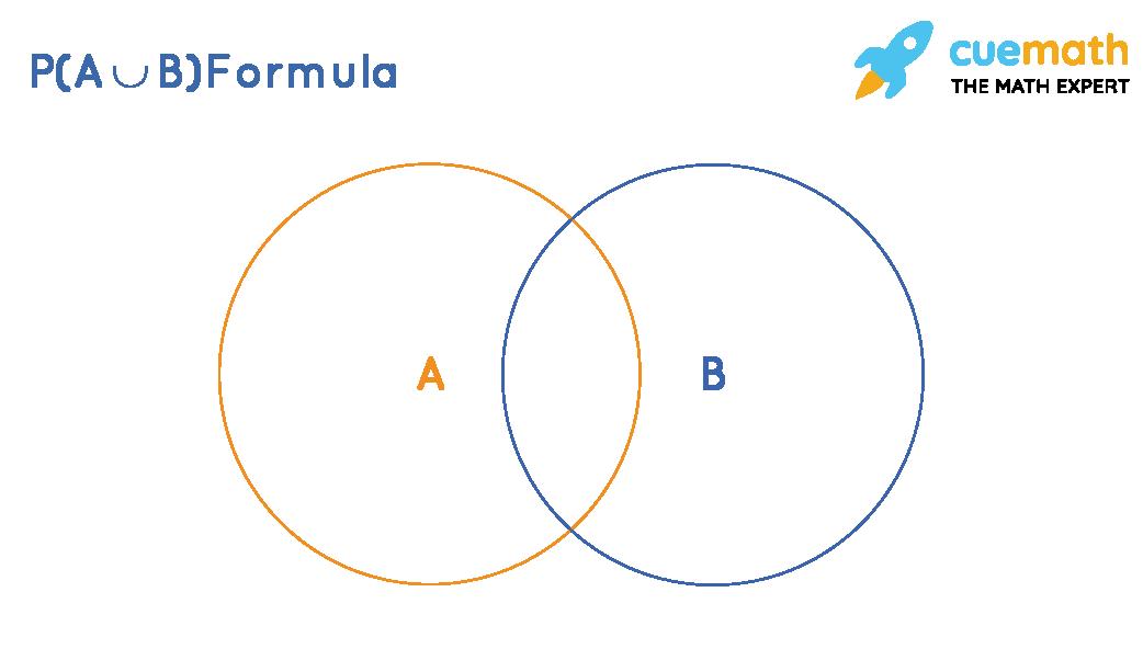 P(AUB) formula