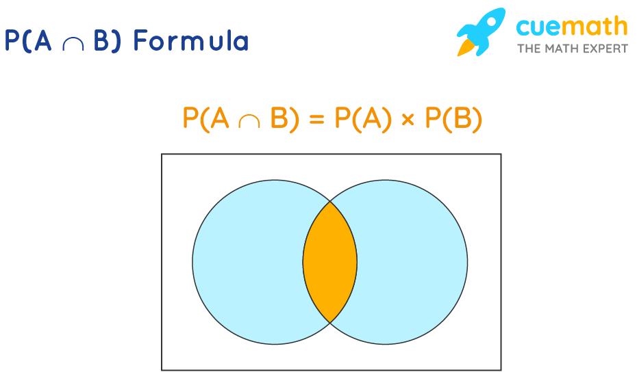 P(A∩B) Formula