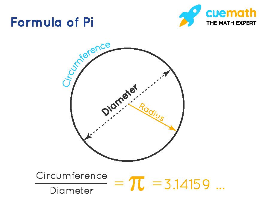 pi formula