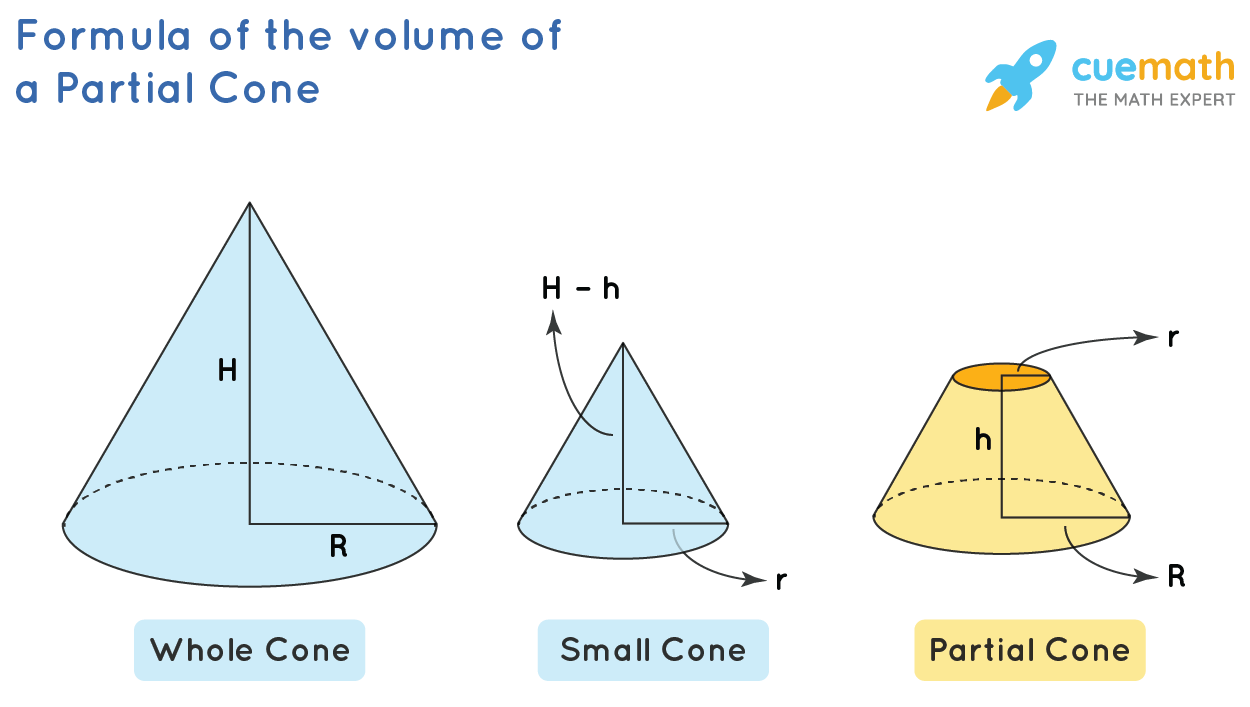 Derivation of the volume of a partial cone