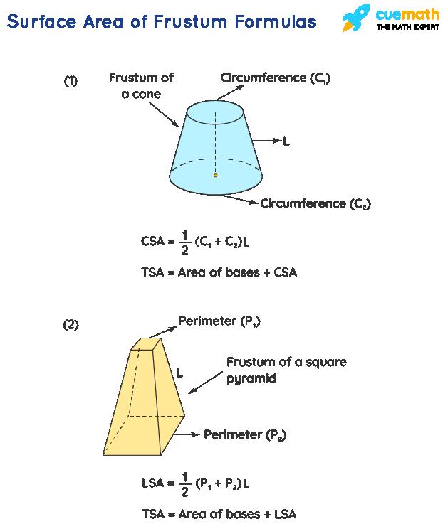 surface area of frustum