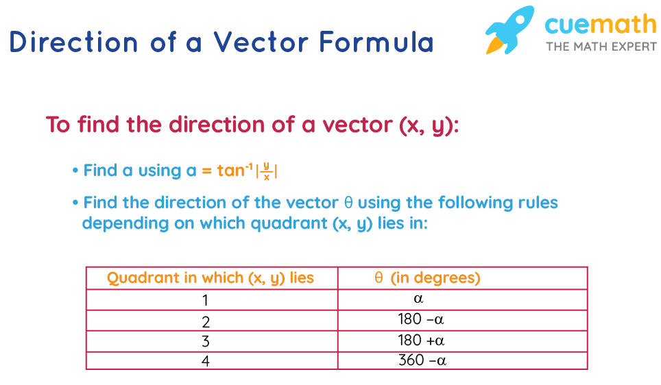 Direction of a Vector Formula
