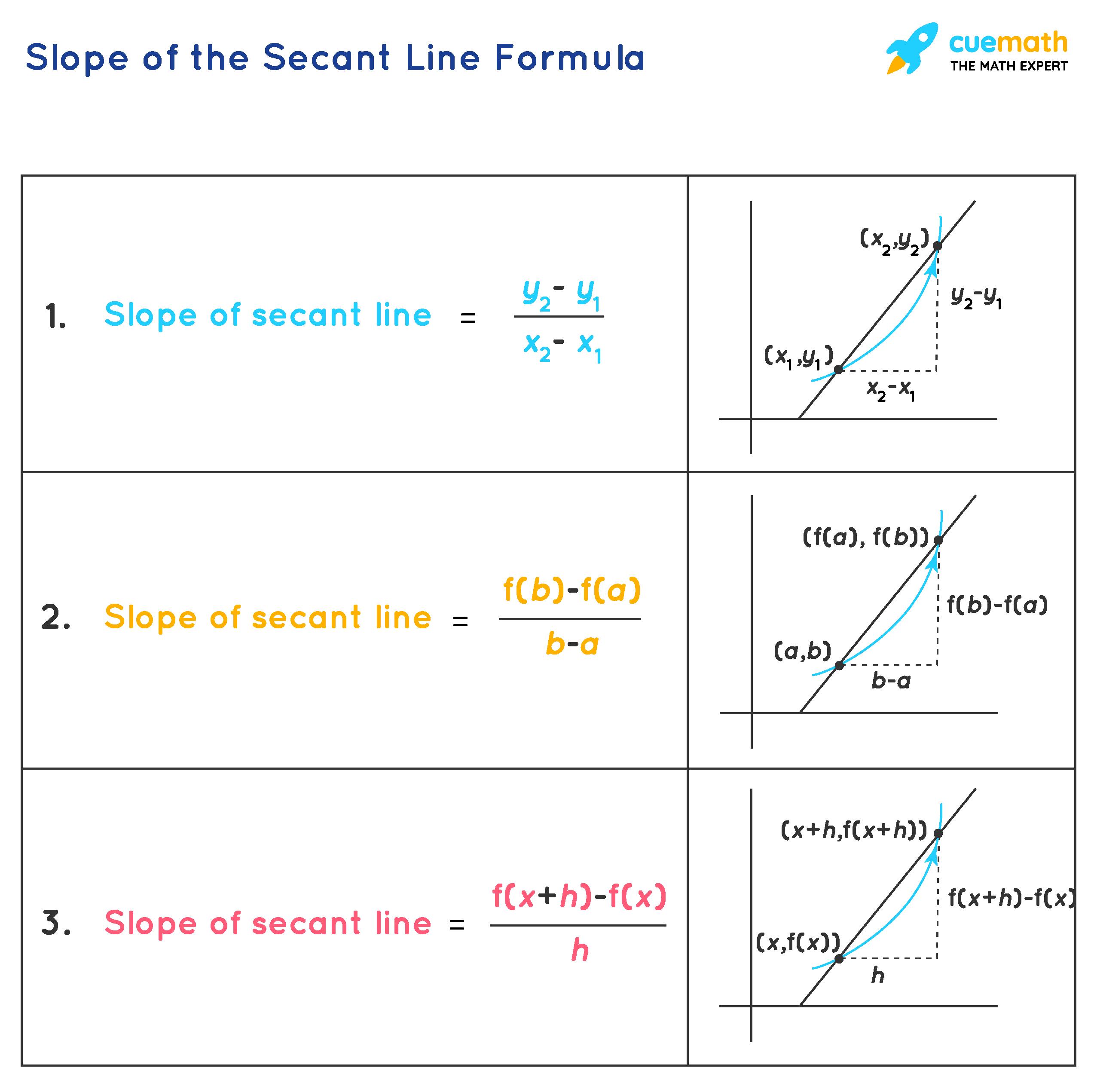 slope of the secant line formula
