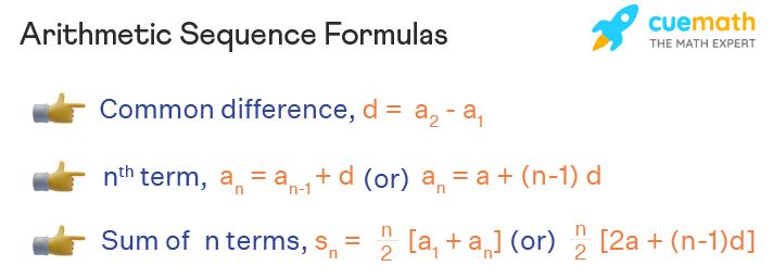 Formulas related to arithmetic sequence which are for common difference, n th term, and sum of n terms are given.