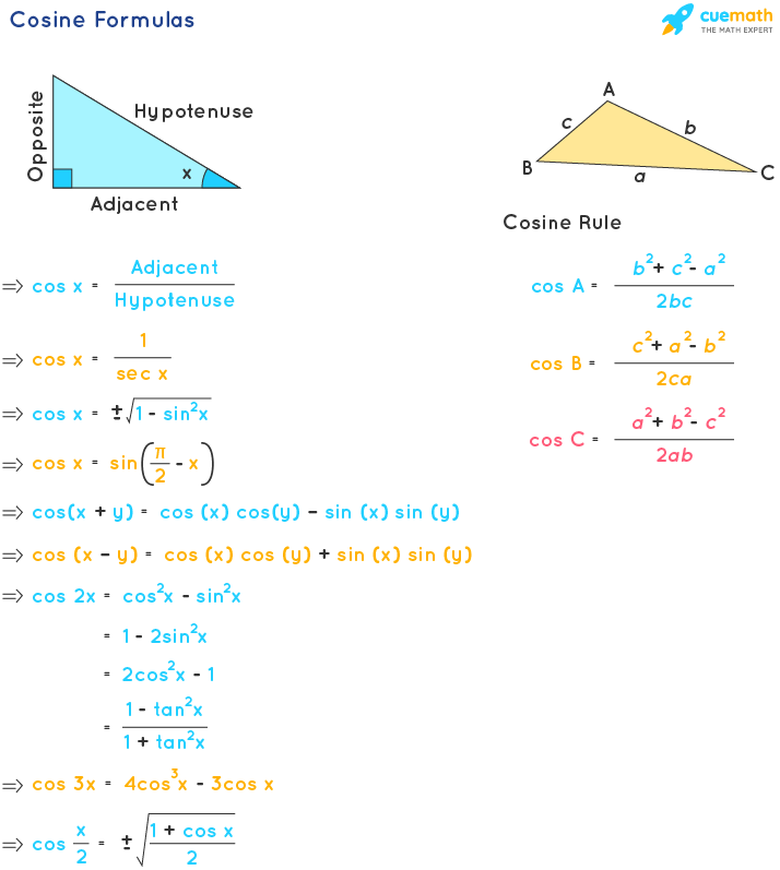 cosine formulas (or) formulas of cosine function using multiple formulas of trigonometry