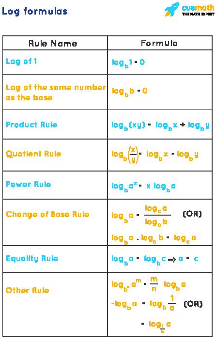Log Formulas