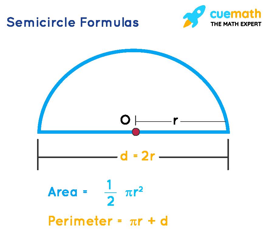 Semicircle formula