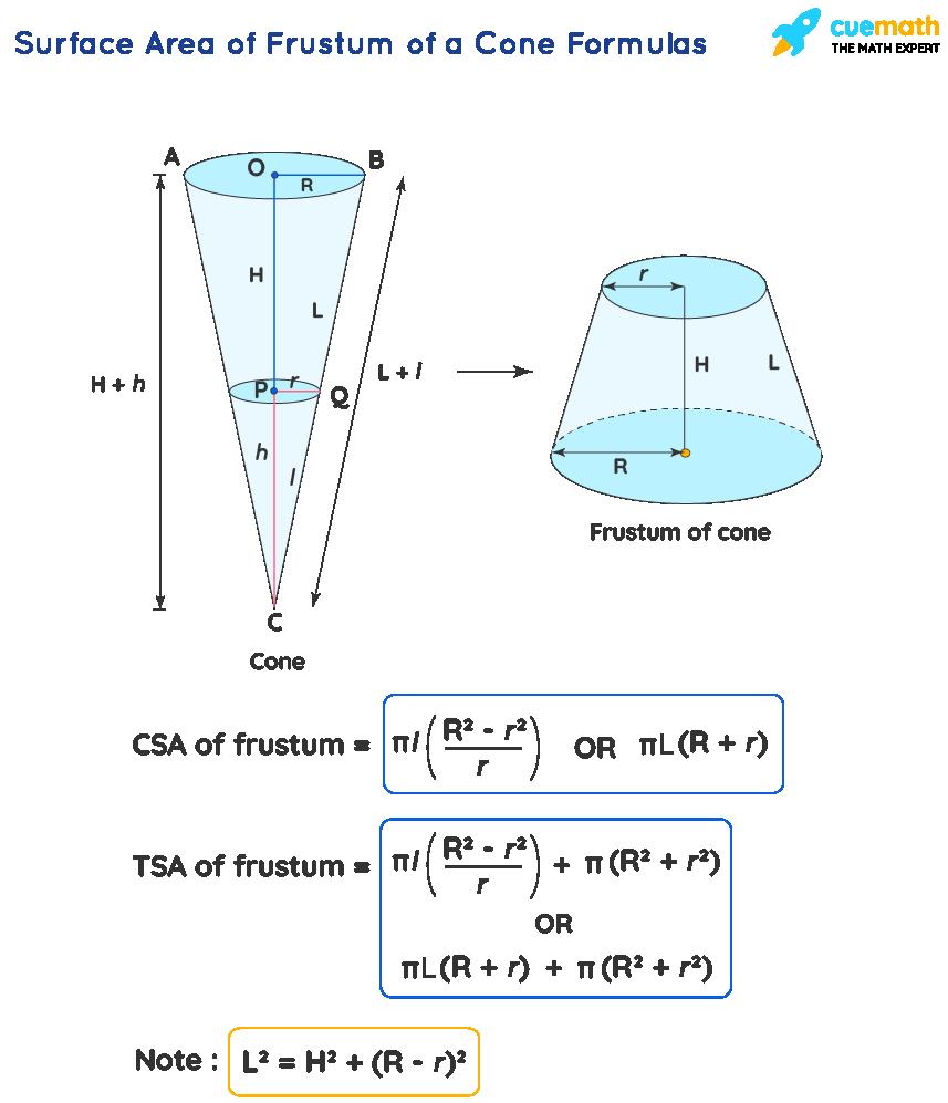 Surface Area of Frustum of a Cone Formula