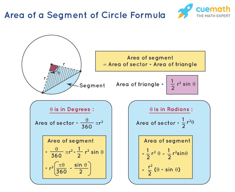 area of minor segment of circle formula