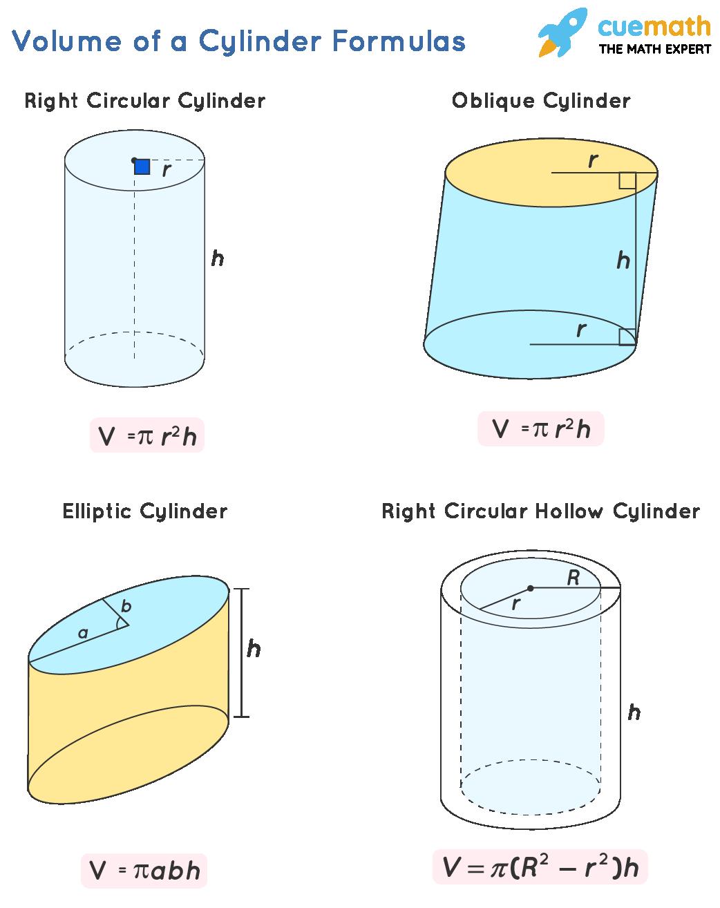 Volume of a Cylinder Formulas
