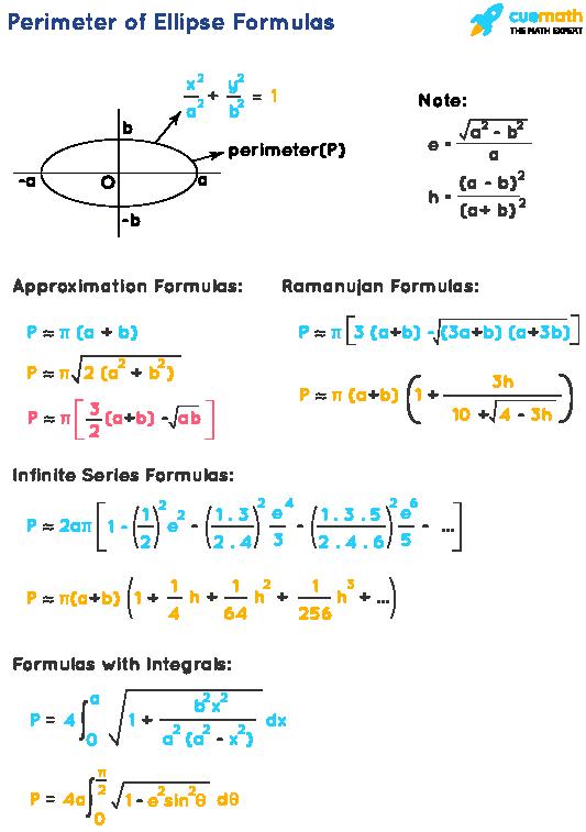 Approximation Formulas of Perimeter of Ellipse, Ramanujan Formulas of circumference of Ellipse, Infinite Series Formulas of Perimeter of Ellipse, Formulas of circumference of Ellipse Using Integration