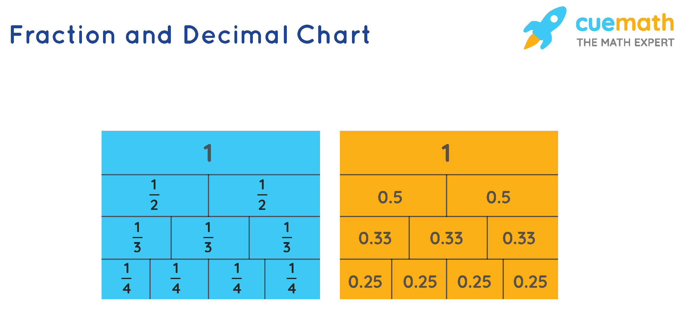 Fraction and Decimal Chart