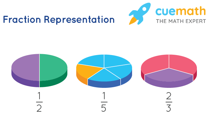 Representation of Fractions Formula