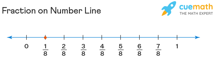 fractions on number line