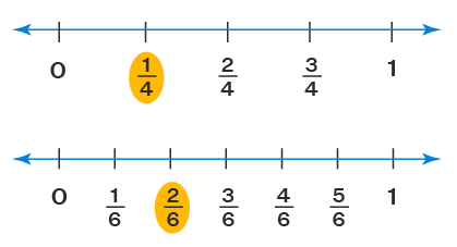 fractions on a number line example 1