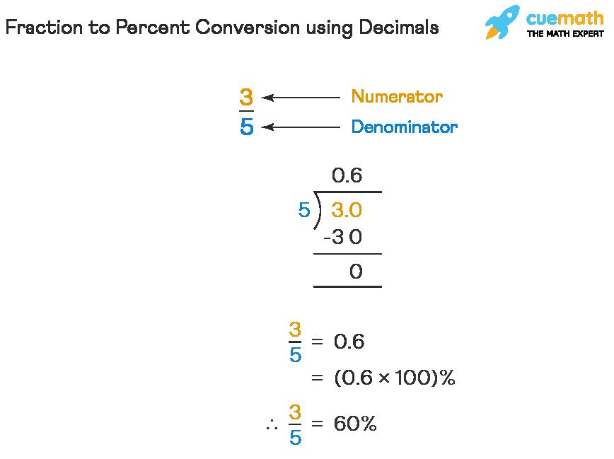 Fraction to Percent Conversion using Decimals