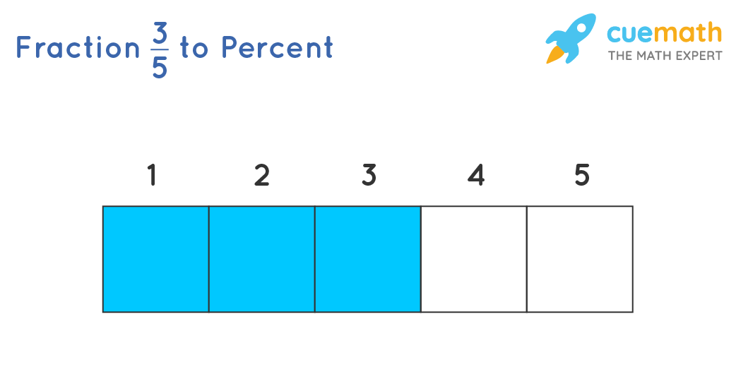 Fraction to Percent Illustration with Example