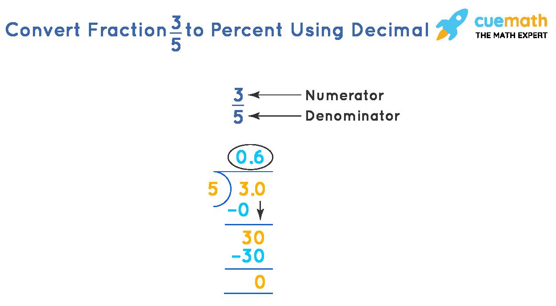 Fraction to Percent Using Decimals