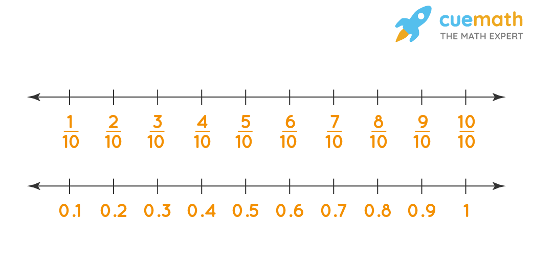 Introducing what are numbers with help of fractions and decimals on number line