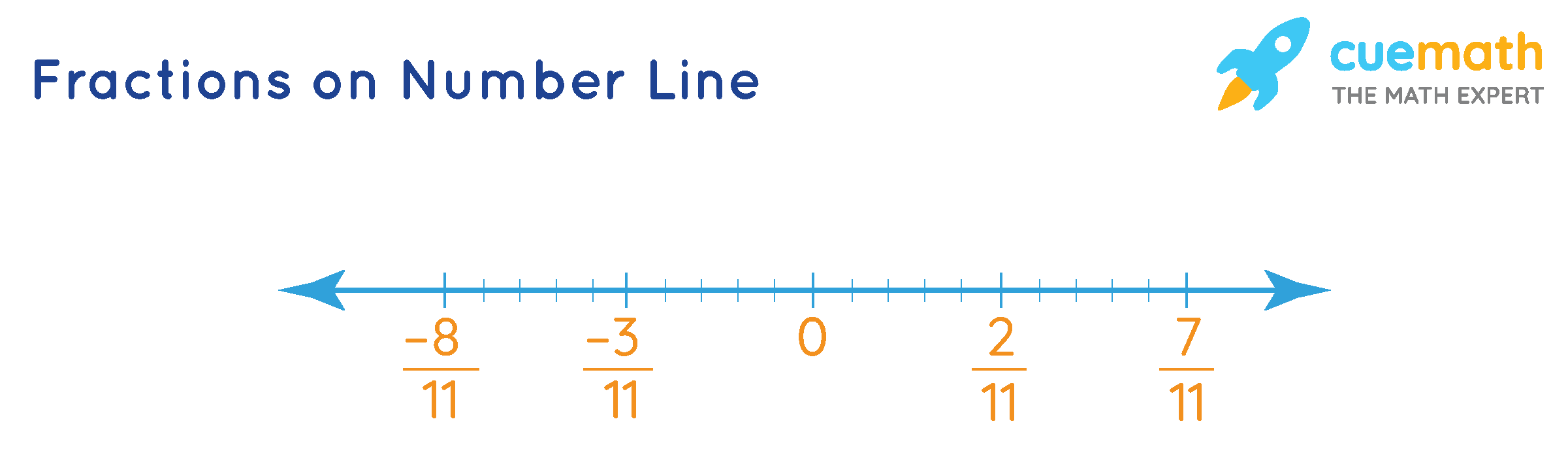 Fractions on Number Line: -8/11, -3/11, 2/11, and 7/11