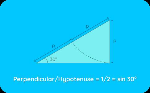 Perpendicular image