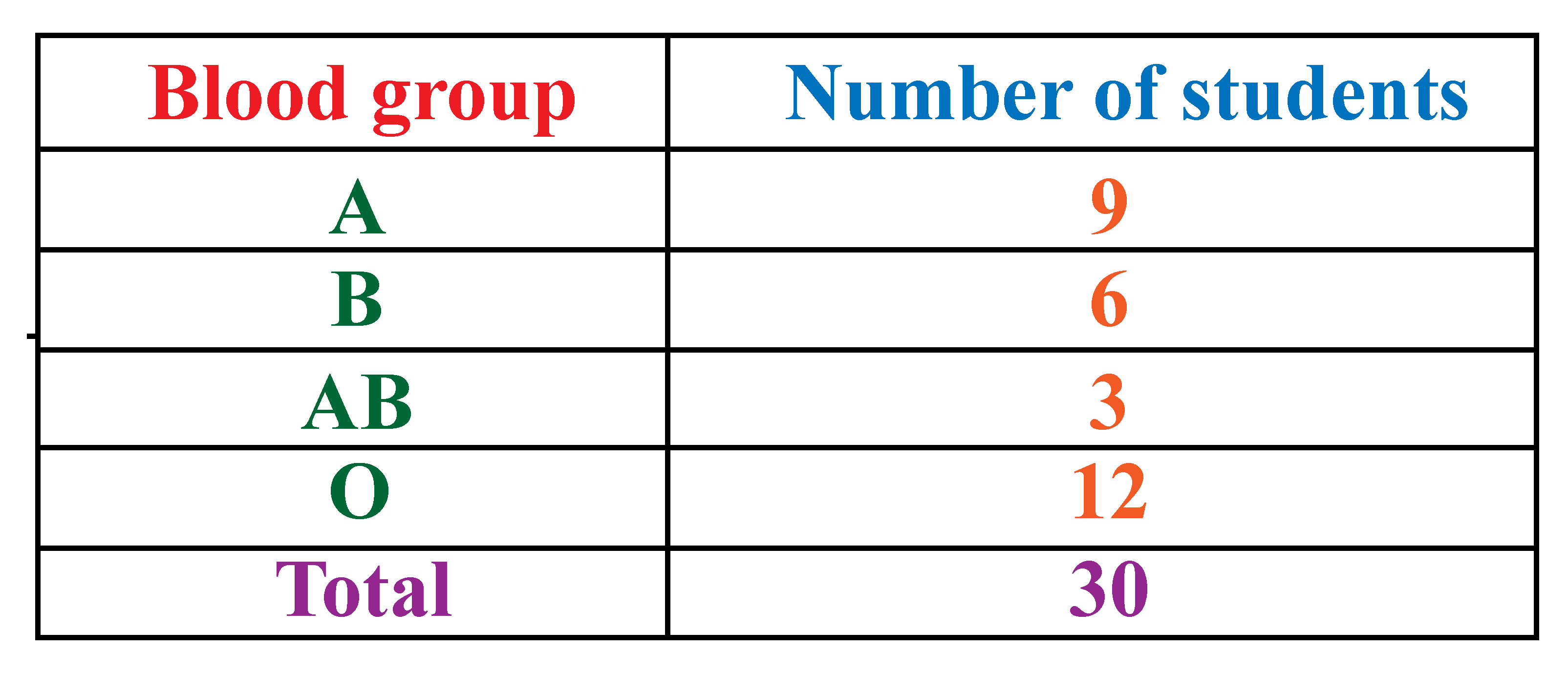 Frequency distribution table of the blood groups of students in a school.