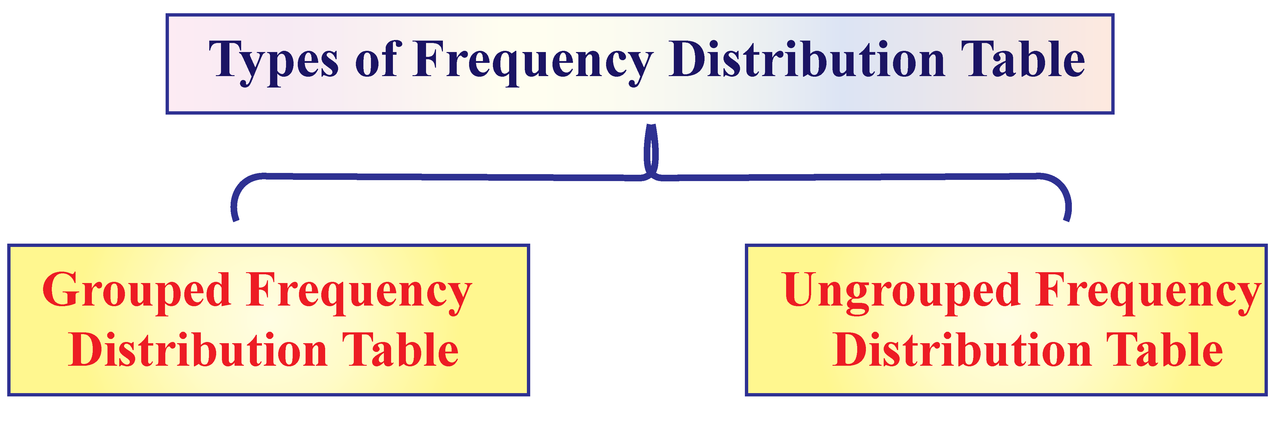 Types of Frequency Distribution Tables