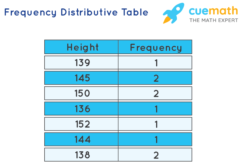 Frequency Distributive Table
