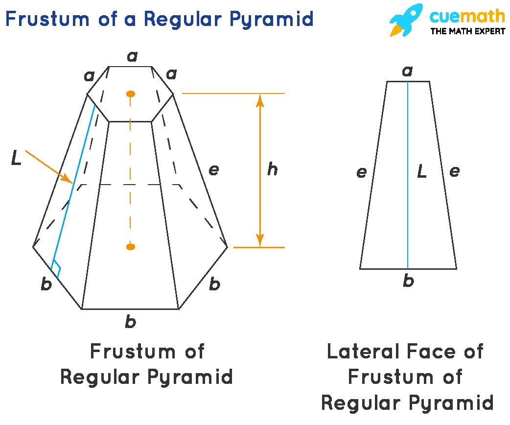 Frustum of a Regular Pyramid