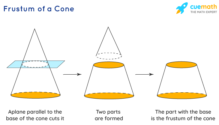 surface area of frustum: The frustum of a cone
