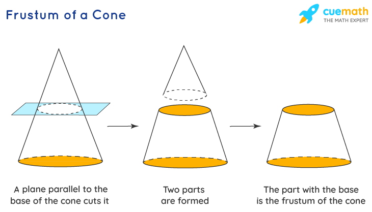 The frustum of a cone definition