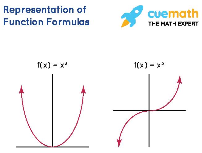 Function Formulas