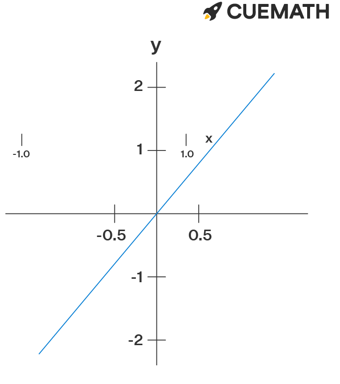 The function has y=2x has no restrictions for its domain
