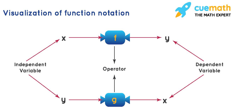 Function Notation Formula Representation