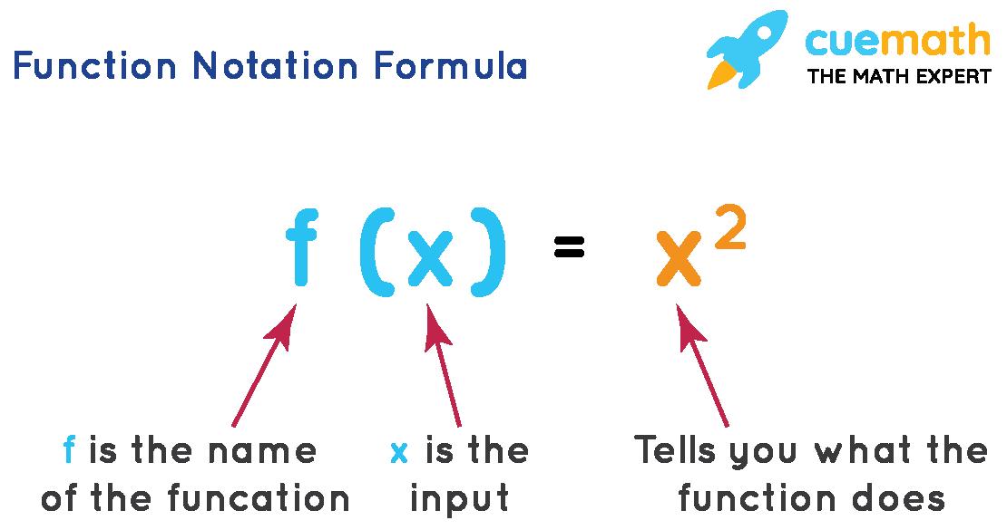 Function Notation Formula