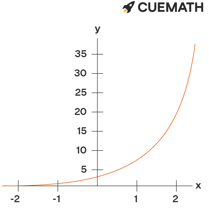 The function y =2(5x) is defined for all xR