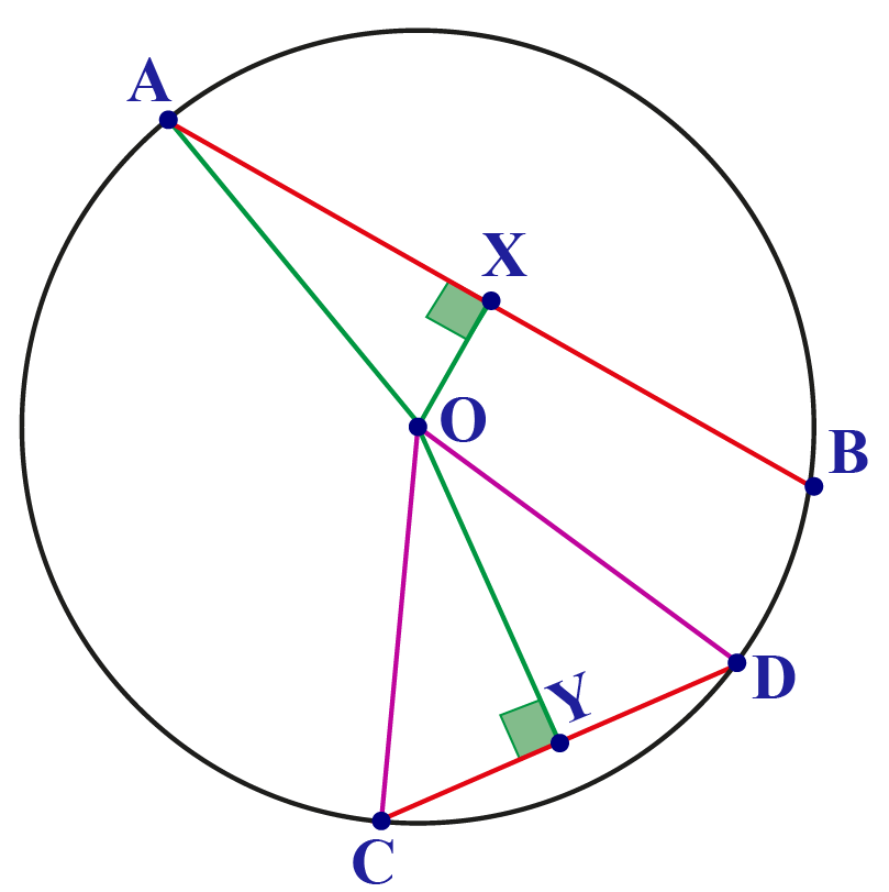 chords, circle center and circle