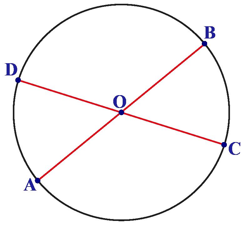 Diameter chords of circle