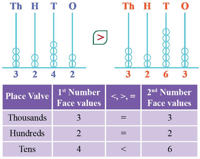 comparison of face values