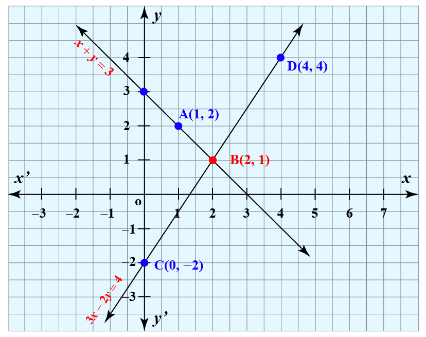 Example image of simultaneous linear equations