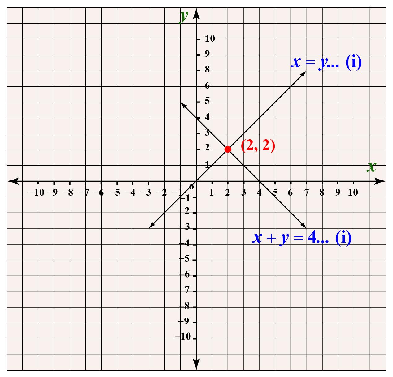graphical interpretation of simultaneous linear equation