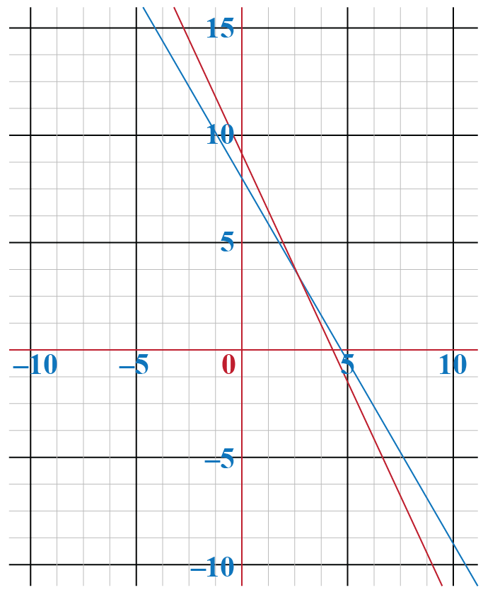 example of solution of simultaneous linear equations