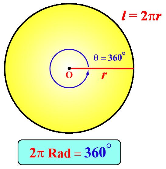 Pi Radian relationship