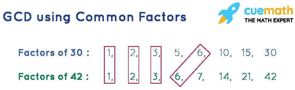 GCD using common factors