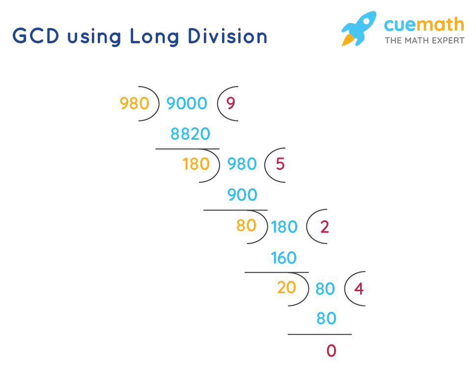 CGD Using long division