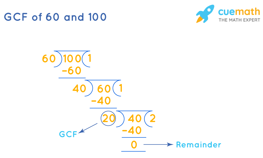 GCF of 60 and 100