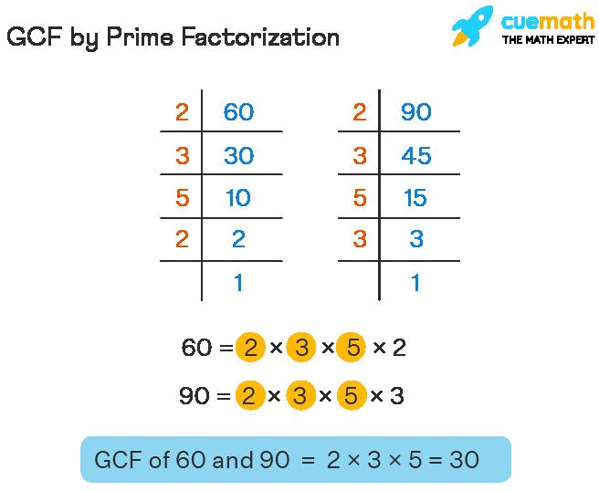 GCF by Prime Factorization