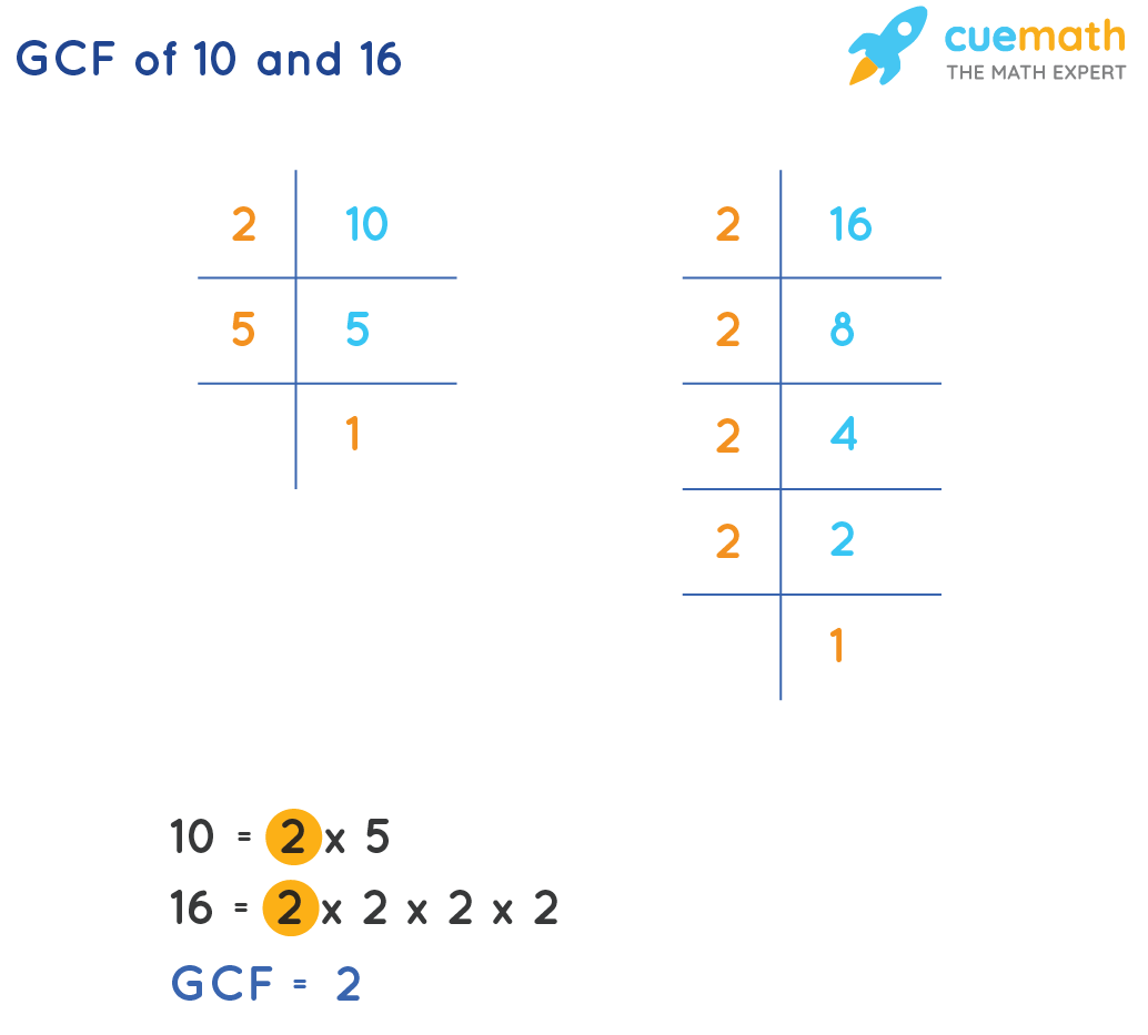 GCF of 10 and 16 by prime factorization method