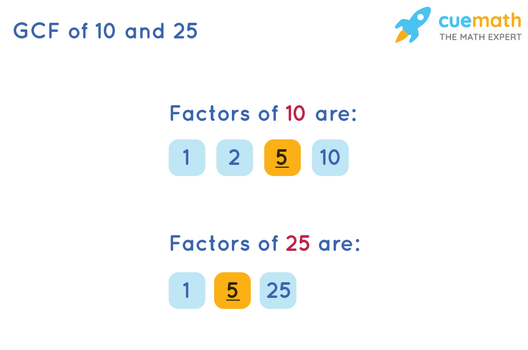 GCF of 10 and 25 by Listing the Common Factors